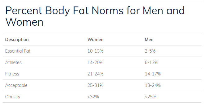 body fat norms for men and women